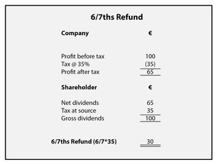 Malta Corporate Tax System: 6/7ths refund